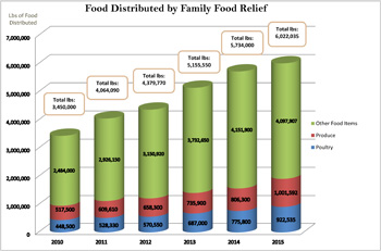 Food Distributed by Family Food Relief 2015